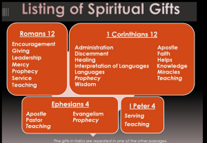 List of Spiritual Gifts